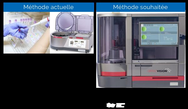 Analyseurs automatisés en banque de sang